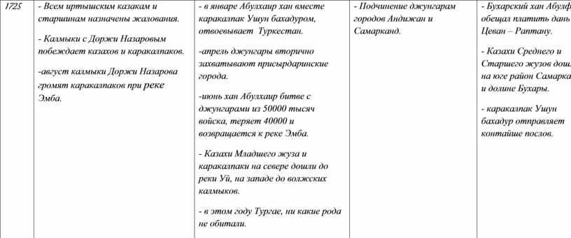 Всем иртышским казакам и старшинам назначены жалования