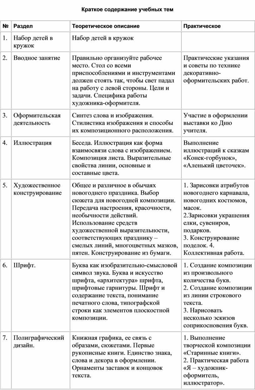 Краткое содержание учебных тем №