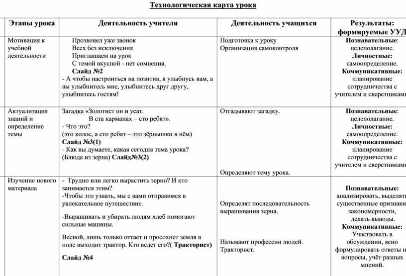 Технологическая карта урока №