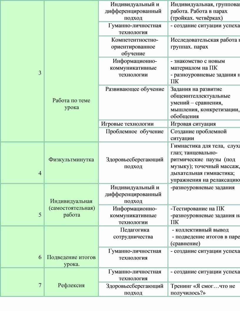 Работа по теме урока Индивидуальный и дифференцированный подход