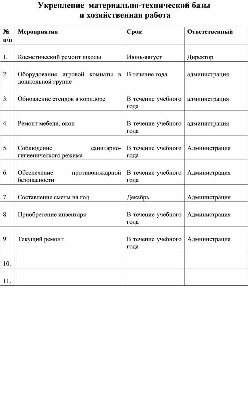 Укрепление материально-технической базы и хозяйственная работа № п/п