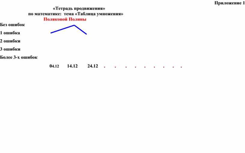 Приложение 1 «Тетрадь продвижения» по математике: тема «Таблица умножения»