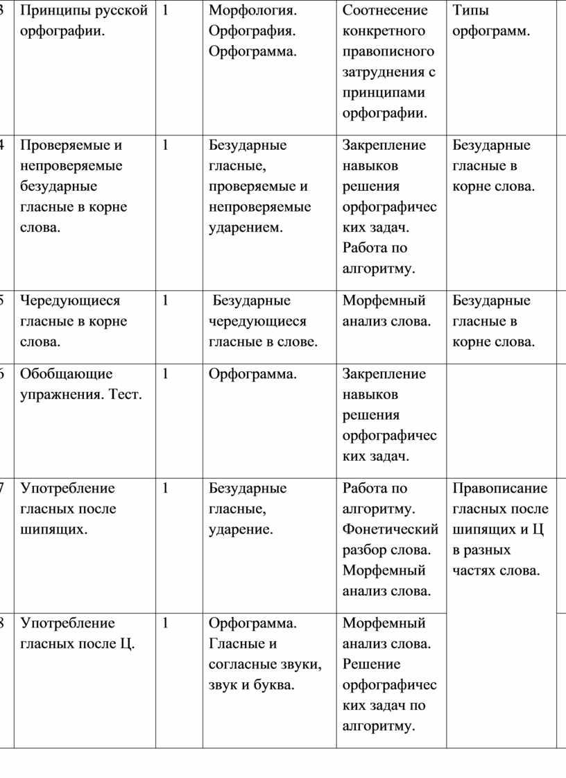 Принципы русской орфографии. 1