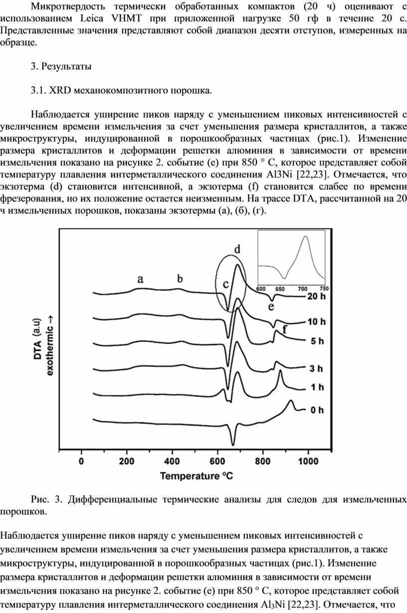 Микротвердость термически обработанных компактов (20 ч) оценивают с использованием