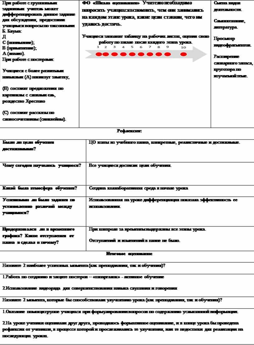 При работе с групповыми заданиями учитель может дифференцировать данное задание для обсуждения, предоставив учащимся вопросы по таксономии