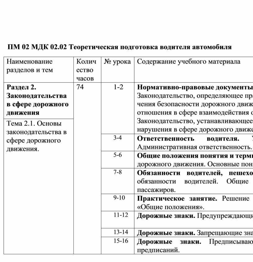 ПМ 02 МДК 02.02 Теоретическая подготовка водителя автомобиля