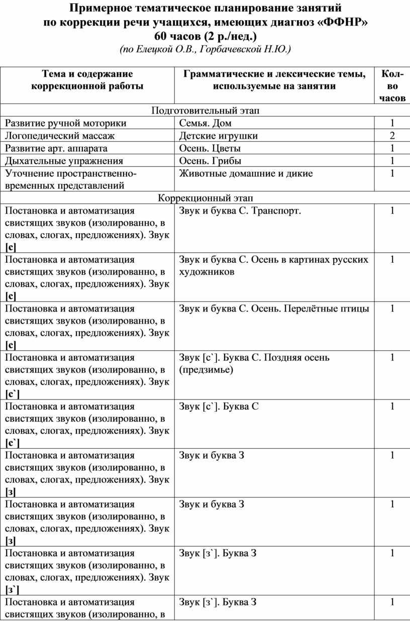 Примерное тематическое планирование занятий по коррекции речи учащихся, имеющих диагноз «ФФНР» 60 часов (2 р