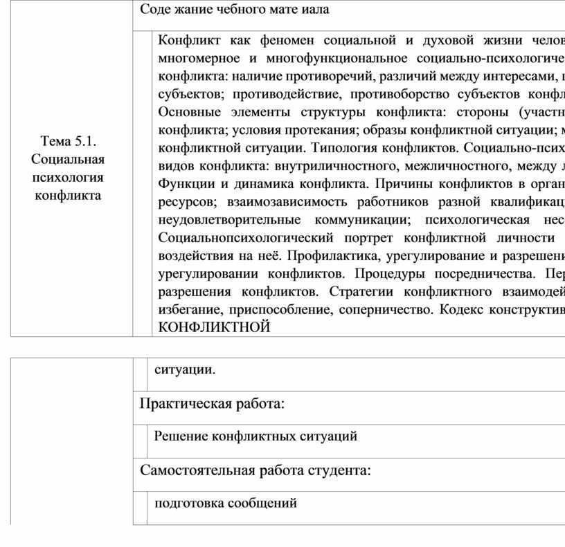 Тема 5.1. Социальная психология конфликта