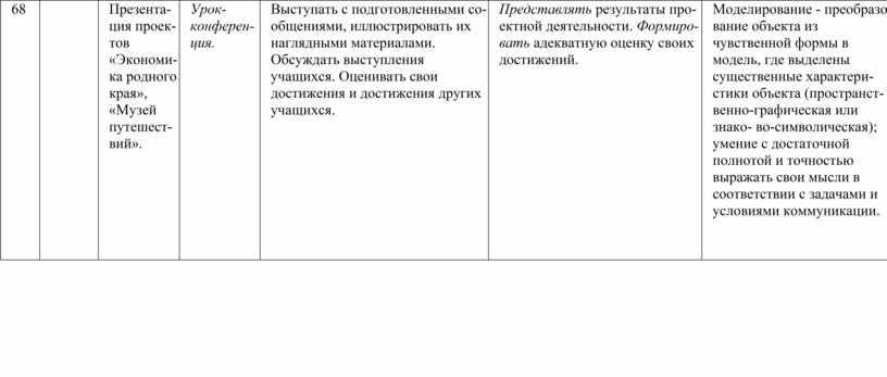 Презентация проектов «Экономика родного края», «Музей путешествий»