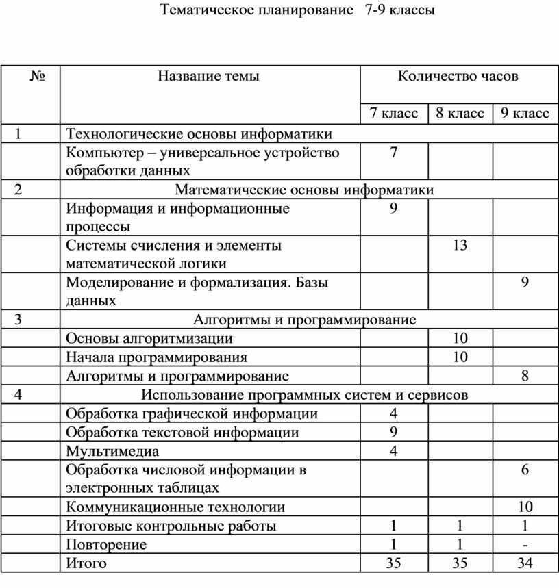 Тематическое планирование 7-9 классы №