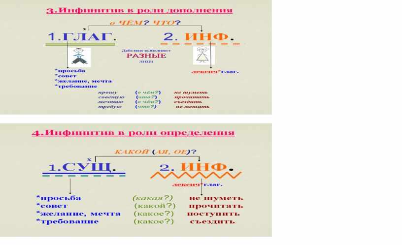 """План факультативного занятия по русскому языку """"Этот вездесущий инфинитив"""" (9 класс. русский язык)"""