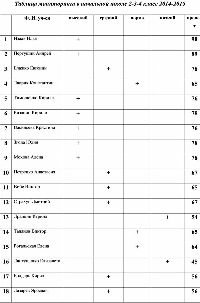 Таблица мониторинга в начальной школе 2-3-4 класс 2014-2015