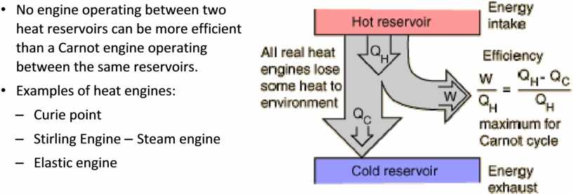 No engine operating between two heat reservoirs can be more efficient than a