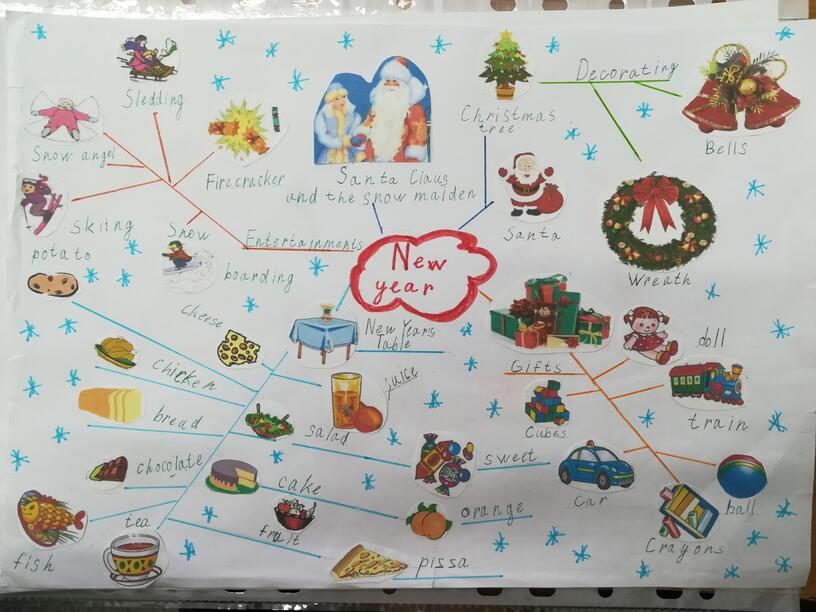 """Интеллект-карта на тему: """"Новый год""""."""
