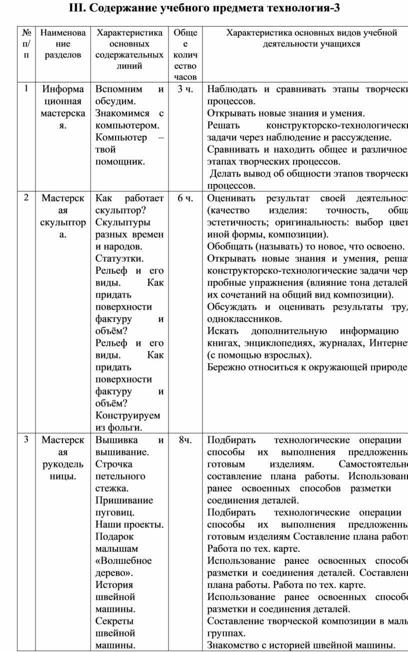 III . Содержание учебного предмета технология-3 № п/п