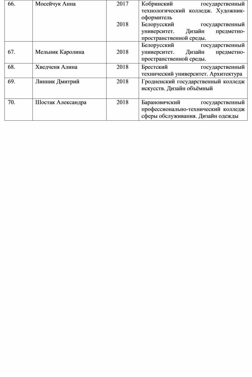 Мосейчук Анна 2017 2018