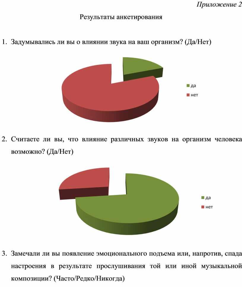 Приложение 2 Результаты анкетирования 1