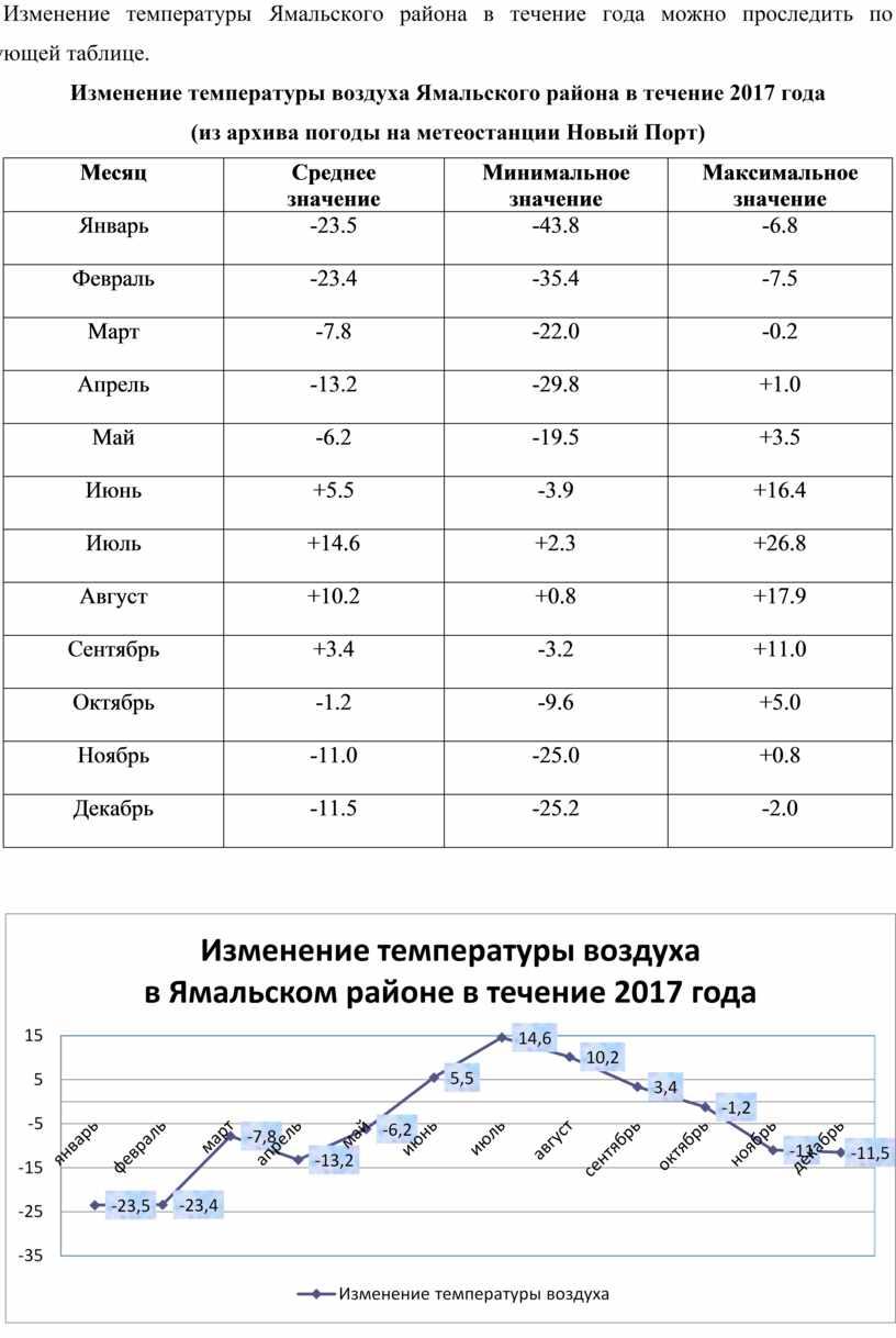 Изменение температуры Ямальского района в течение года можно проследить по следующей таблице