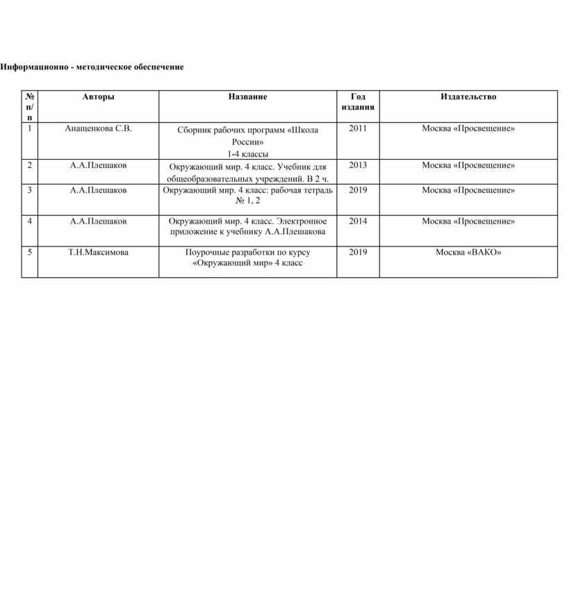 Информационно - методическое обеспечение № п/п