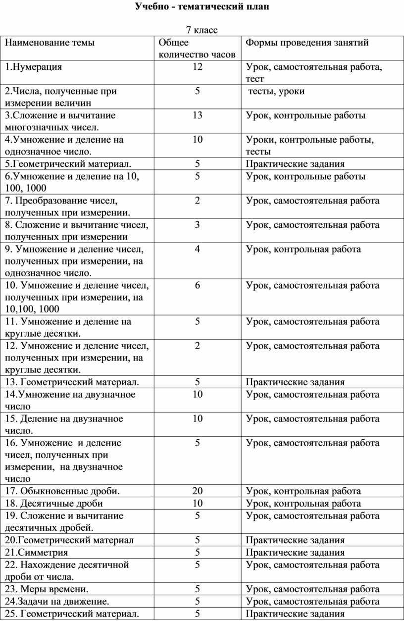 Учебно - тематический план 7 класс