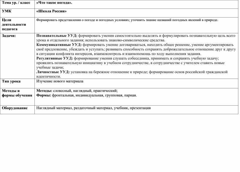 Тема ур. / класс «Что такое погода»