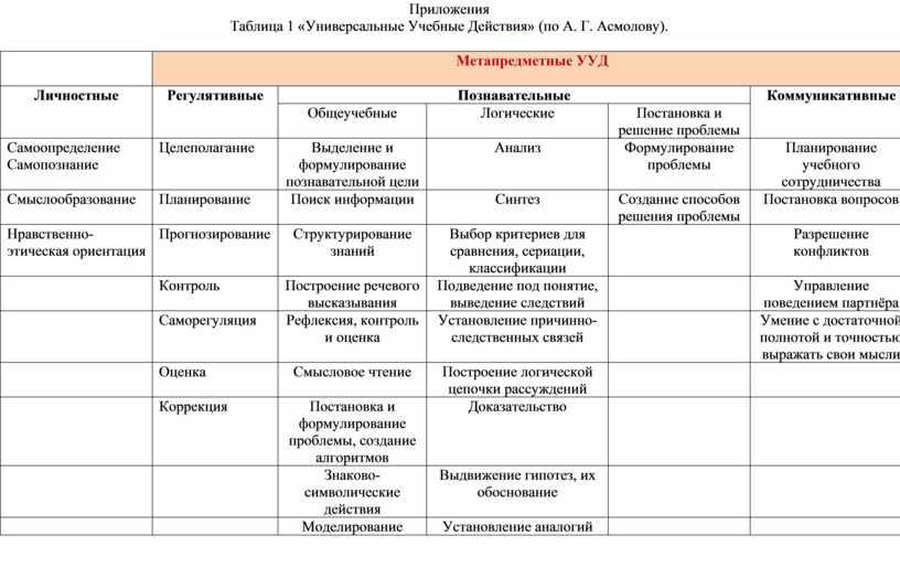Приложения Таблица 1 «Универсальные