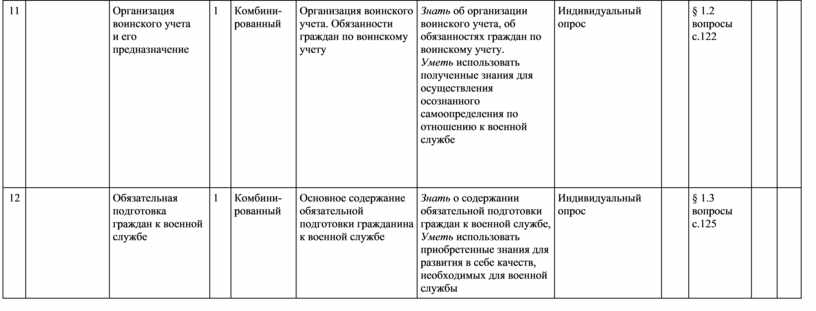 Организация воинского учета и его предназначение 1