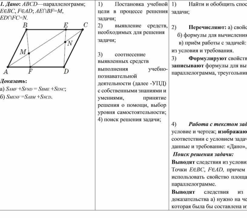 Дано : ABCD —параллелограмм;