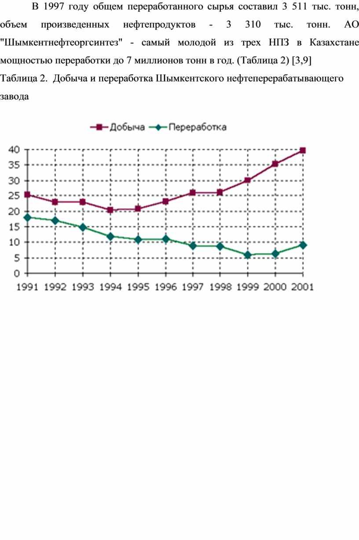 В 1997 году общем переработанного сырья составил 3 511 тыс