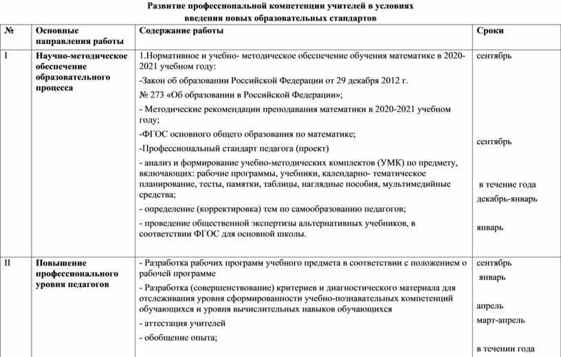 Развитие профессиональной компетенции учителей в условиях введения новых образовательных стандартов №