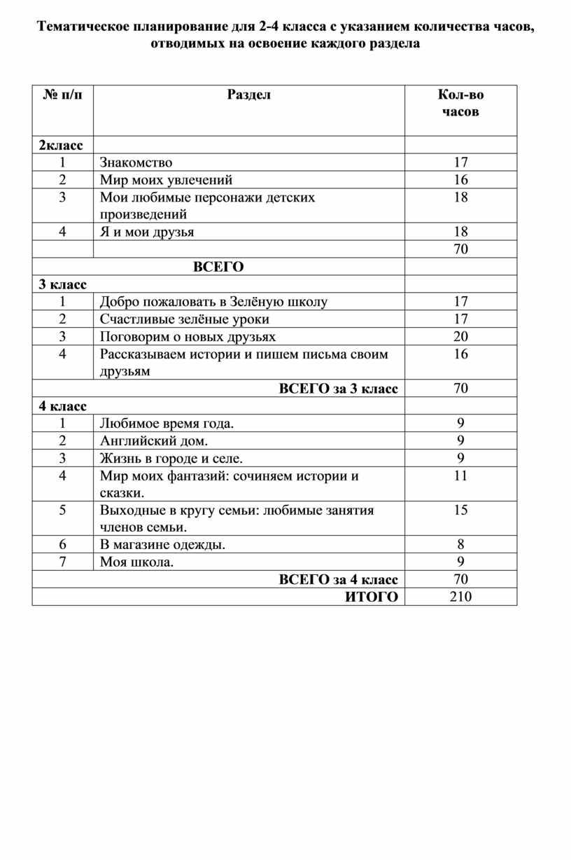 Тематическое планирование для 2-4 класса с указанием количества часов, отводимых на освоение каждого раздела № п/п
