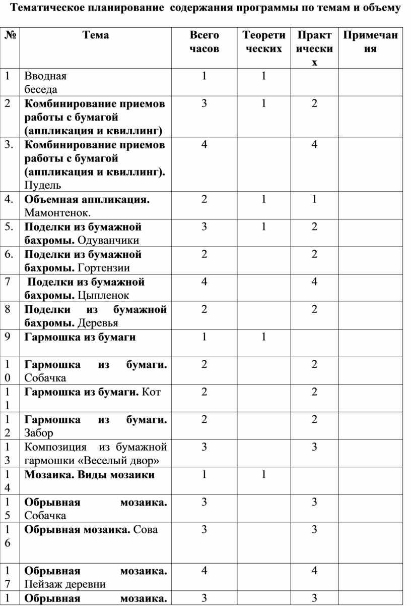Тематическое планирование содержания программы по темам и объему №