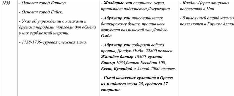 Основан город Барнаул. - Основан город