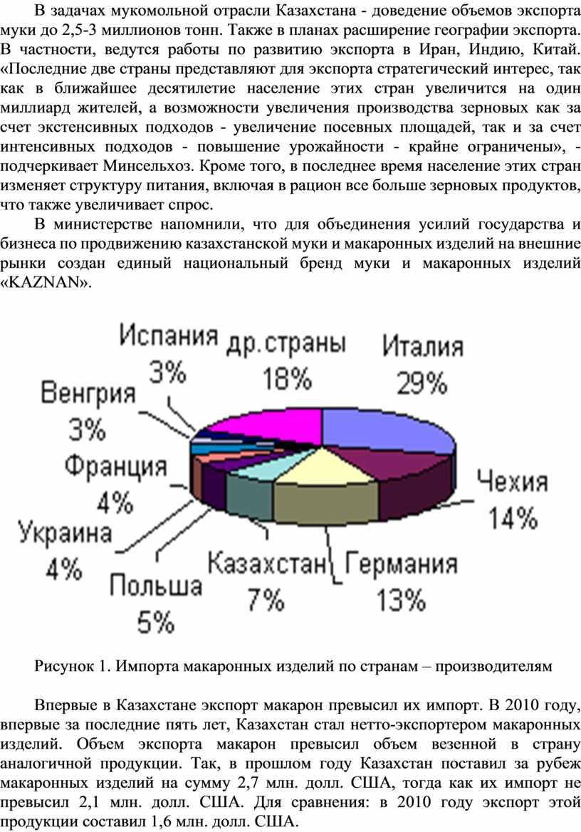 В задачах мукомольной отрасли Казахстана - доведение объемов экспорта муки до 2,5-3 миллионов тонн