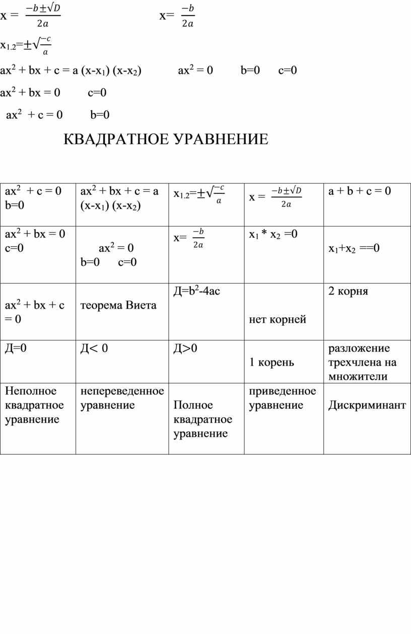 КВАДРАТНОЕ УРАВНЕНИЕ aх 2 + с = 0 b =0 a х 2 + b х + с = a (x-x 1 ) (x-x 2…