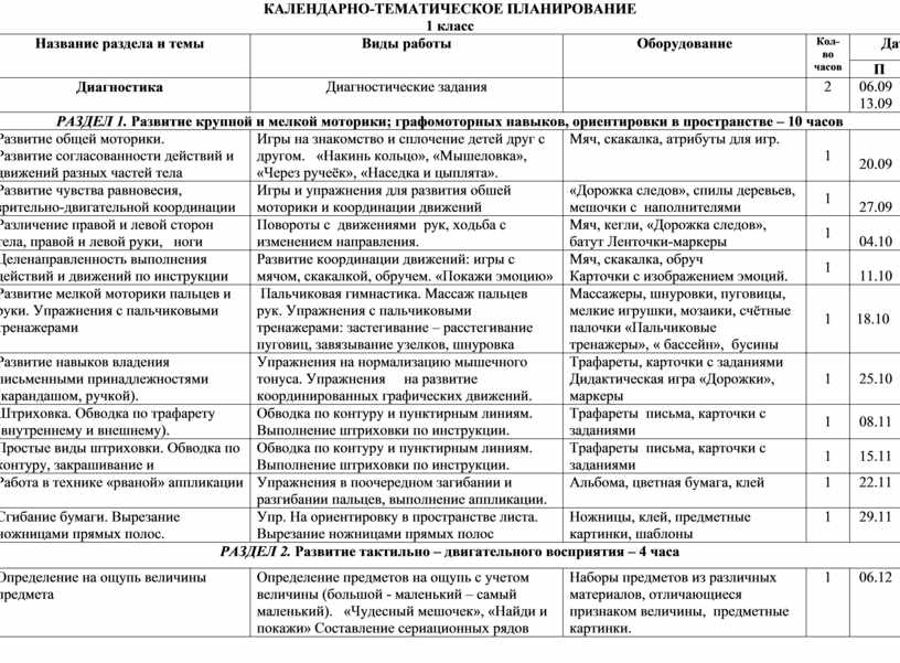 КАЛЕНДАРНО-ТЕМАТИЧЕСКОЕ ПЛАНИРОВАНИЕ 1 класс № п/п