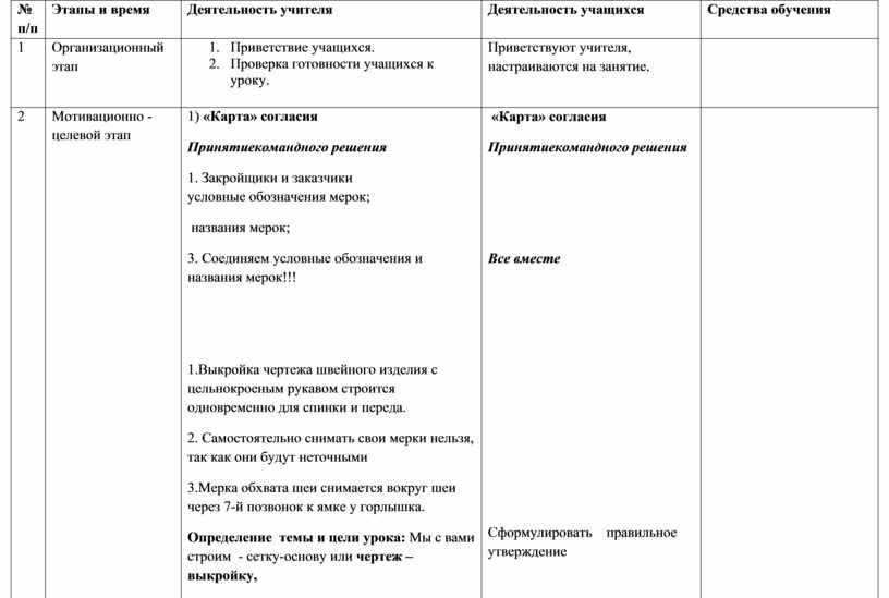 Этапы и время Деятельность учителя