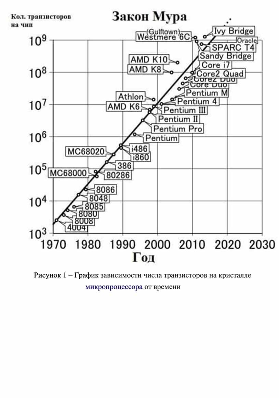 Рисунок 1 – График  зависимости числа транзисторов на кристалле микропроцессора  от времени