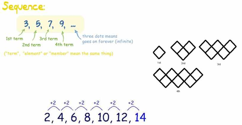 Sequences_Challenges
