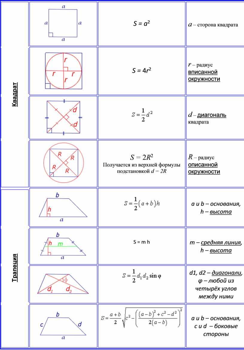 Квадрат S = a 2 a – сторона квадрата