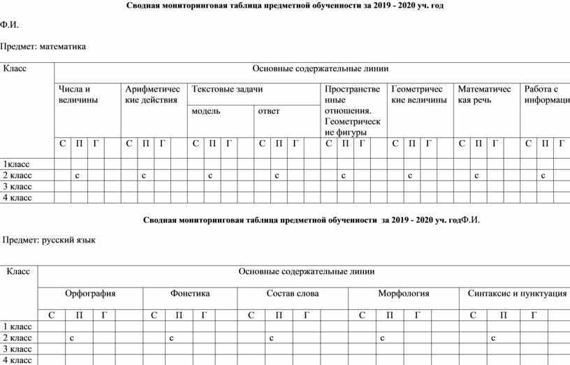 Сводная мониторинговая таблица предметной обученности за 2019 - 2020 уч