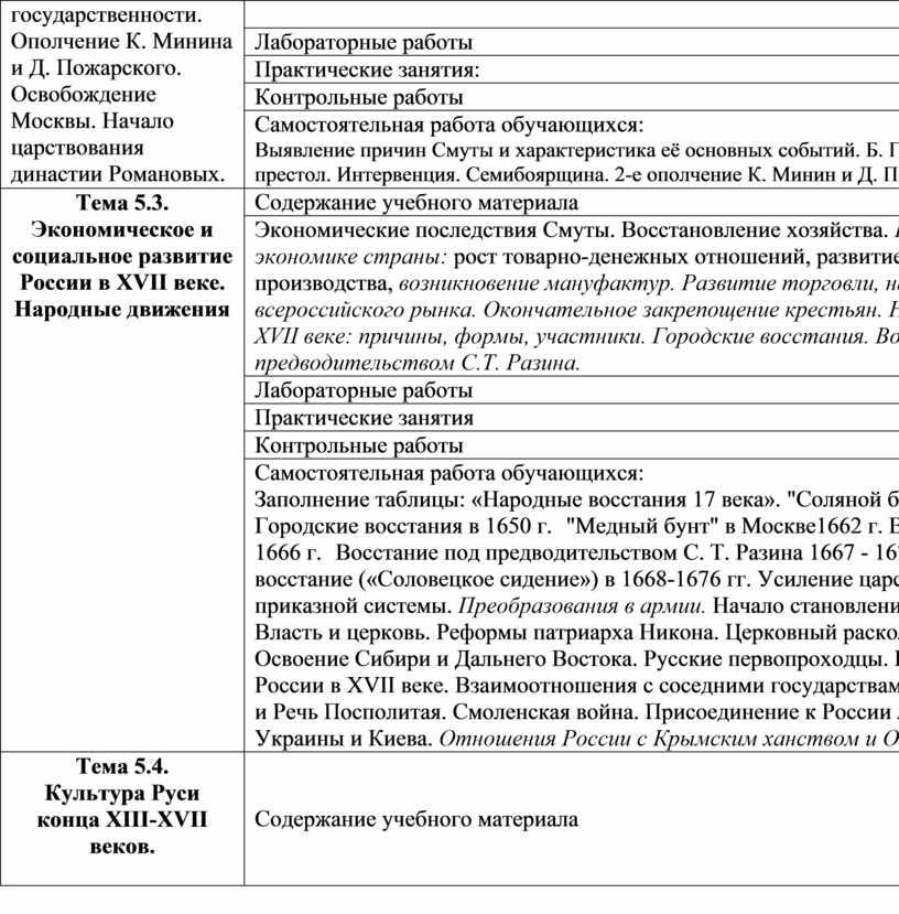 Ополчение К. Минина и Д. Пожарского