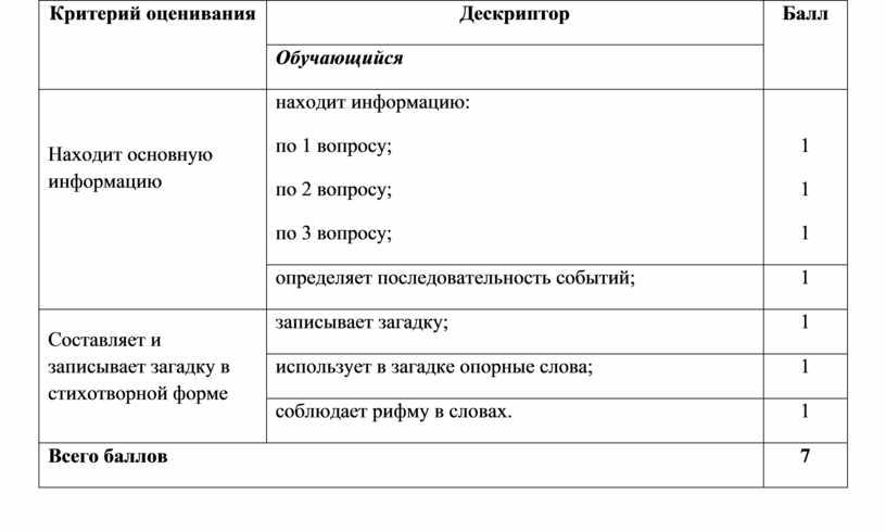 Критерий оценивания Дескриптор