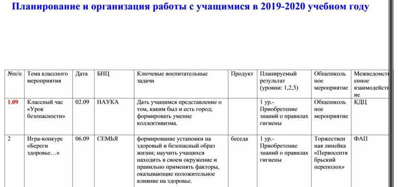 Планирование и организация работы с учащимися в 2019-2020 учебном году №п/п