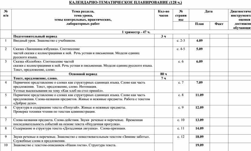 КАЛЕНДАРНО-ТЕМАТИЧЕСКОЕ ПЛАНИРОВАНИЕ (128 ч