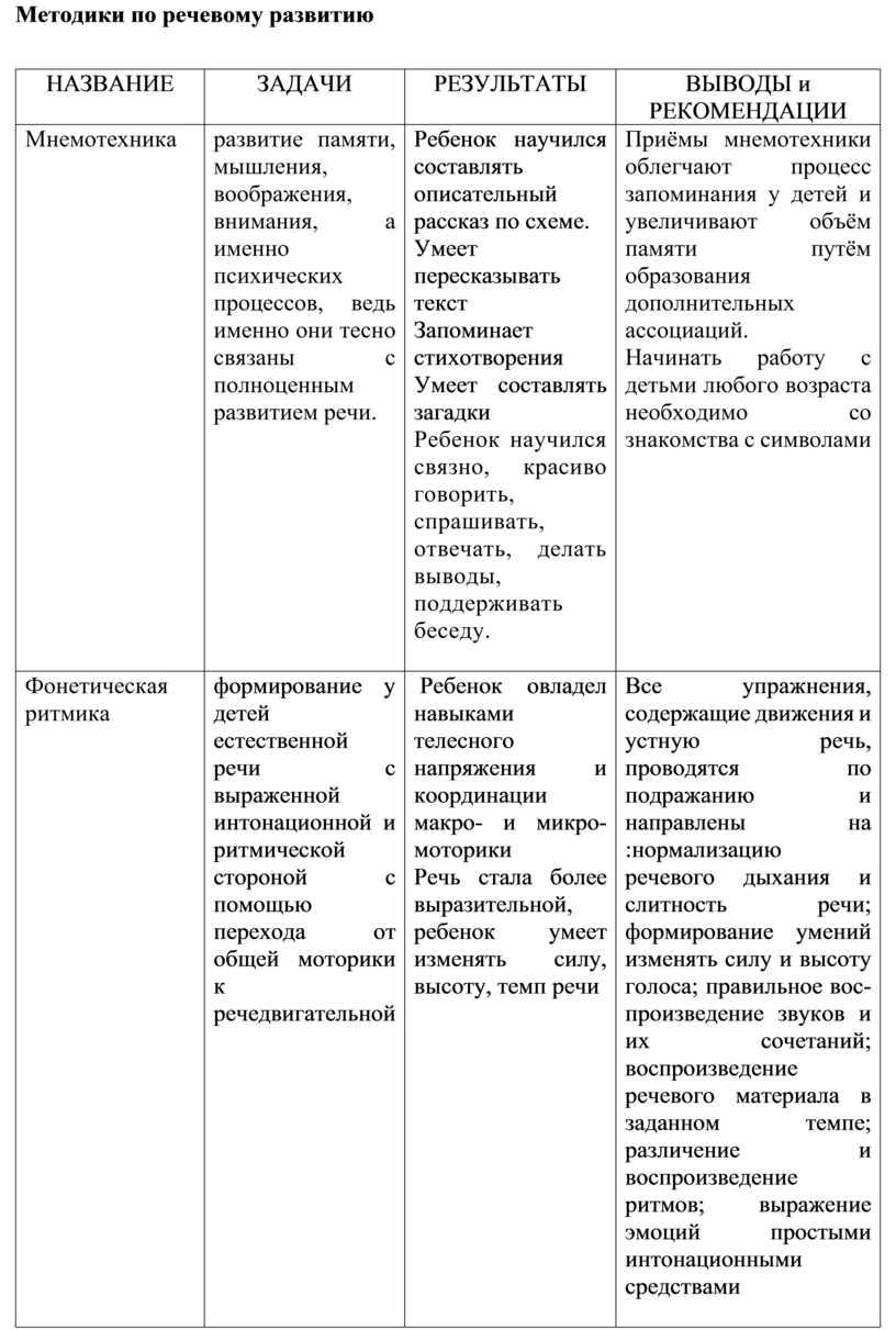 Методики по речевому развитию