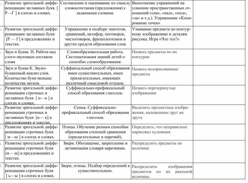 Развитие зрительной диффе-ренциации заглавных букв [