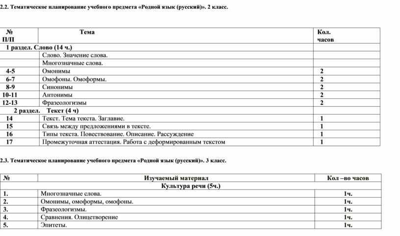 Тематическое планирование учебного предмета «Родной язык (русский)»