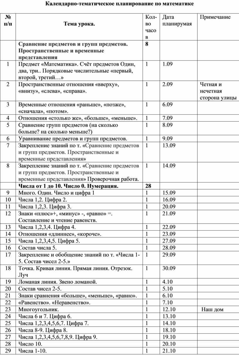 Календарно-тематическое планирование по математике № п / п