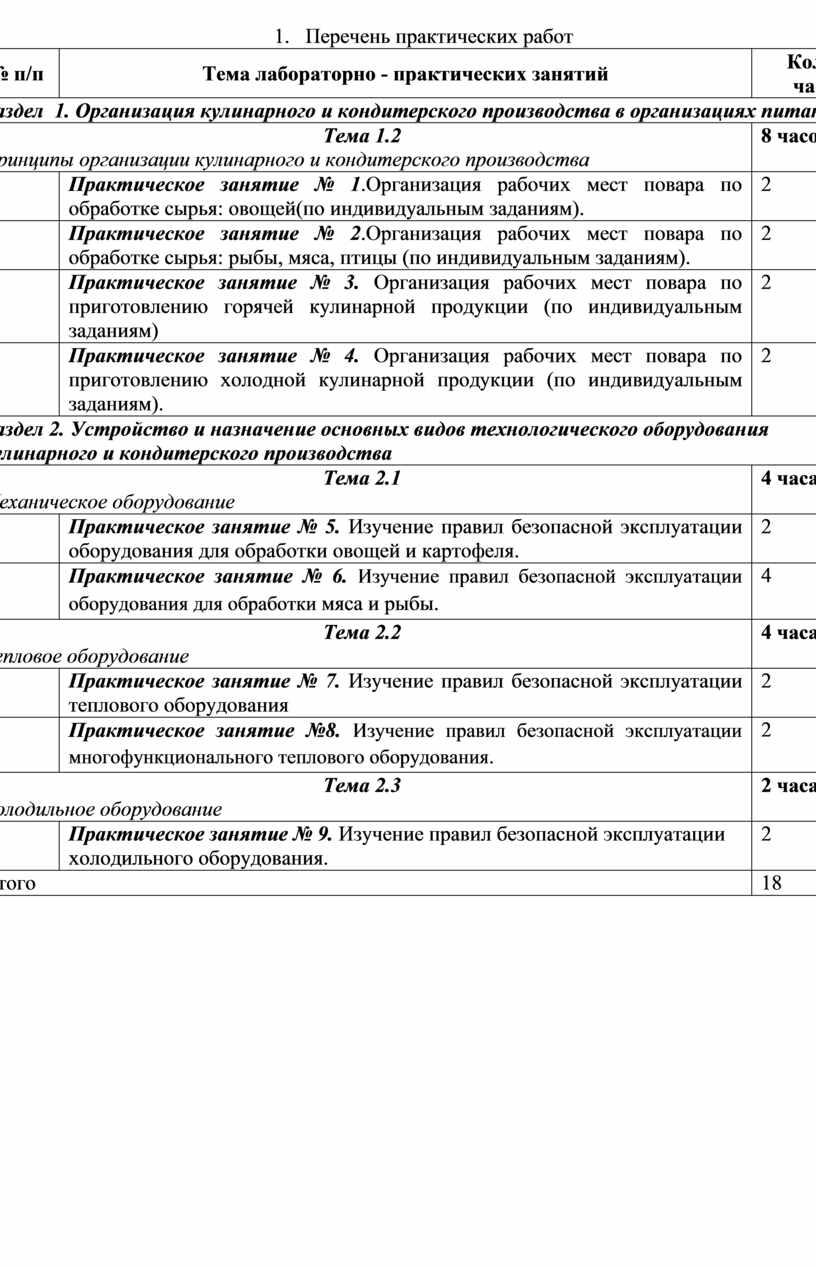Перечень практических работ № п/п